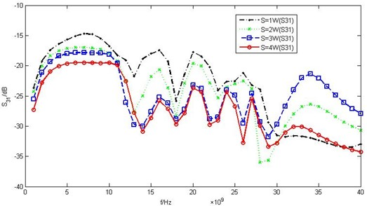 Crosstalk intensity varying with two parallel interconnects spacing