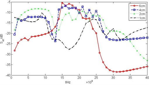 Crosstalk intensity varies with interconnect length