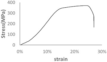 Strain-stress curve for 2A11 aluminum alloy