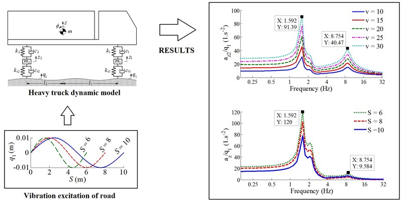 Low-frequency vibration analysis of heavy vehicle suspension system under various operating conditions