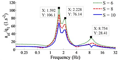 Result of the acceleration-frequency responses under the various wavelengths of the road surface.