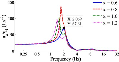 Result of the acceleration-frequency responses under the various vehicle loads