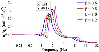 Result of the acceleration-frequency responses under the various stiffness coefficient