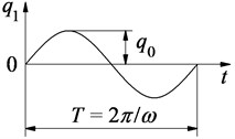 The harmonic profile of the road surface excitation
