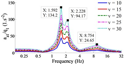 Result of the acceleration-frequency responses under the various vehicle velocities.