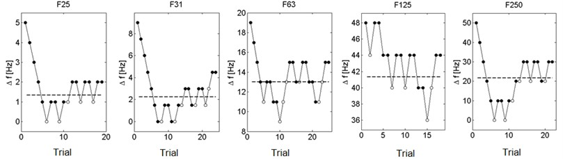 Examination of vibrotactile frequency discrimination thresholds on the wrist  using the adaptive method 1 up/2 down – sample results [10]
