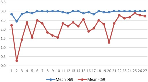 SpNQ item ratings in two groups of women. Y axis – mean of answers to each SpNQ item; a mean of all answers: more than 69 (blue curve) and less than 69 (red curve); X axis – SpNQ item number.