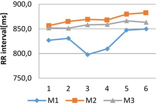 RR interval changes in two age groups of women during different episodes  of spiritual intervention process