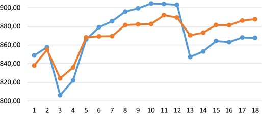 Reactions toward praying in relation to different level of unmet spiritual needs of women  (blue – Quest > 69; red – Quest < 69)