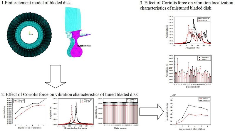 Effect of Coriolis force on vibration localization characteristics of mistuned bladed disk