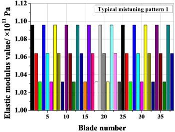 Typical mistuning value of blades