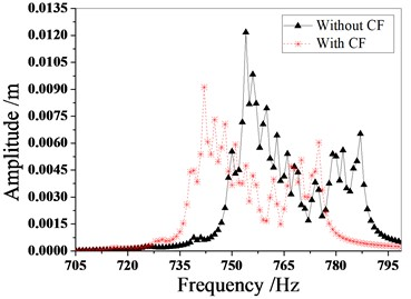 Amplitude frequency characteristics of mistuned bladed disk with and without Coriolis force