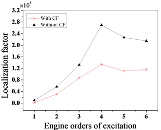 The vibration localization characteristics of the mistuned bladed disk