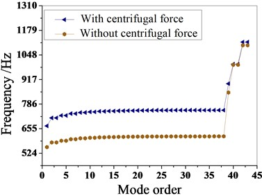 The natural frequencies of the bladed disk with the centrifugal force effect