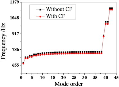 The effect of Coriolis force  on the dynamic frequency