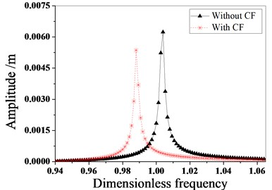 Vibration characteristics of tuned bladed disk with and without Coriolis Force when E is 4