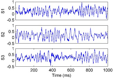 The waves of the vibration signals