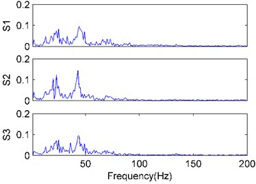 The FFT spectrums of the vibration signals