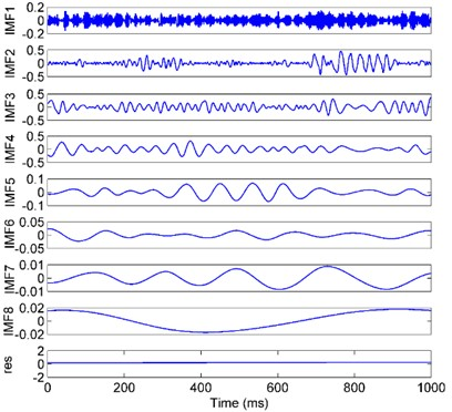 The decomposition results of the vibration signal