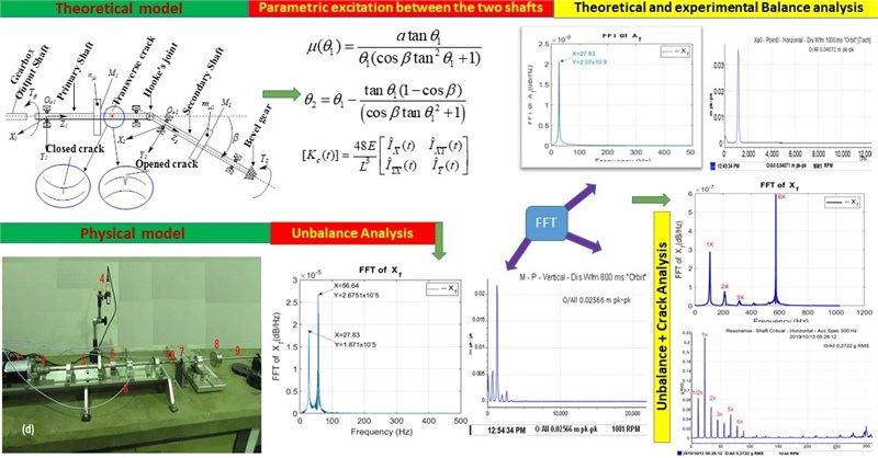 Theoretical and experimental analysis of an unbalanced and cracked cardan shaft in the vicinity of the critical speed