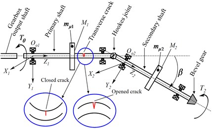 a) Sketch of a cracked Cardan shaft, b) assembly in a deformed configuration