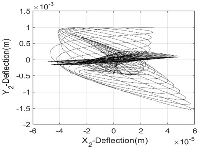 Dynamic response of unbalanced rotors-system passing near the critical speed  as a function of the speed of rotation