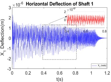 Dynamic response of the unbalanced and cracked rotors-system passing close  to the critical speed Δk/k0= 0.45