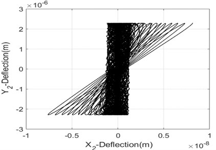 Dynamic response of the balanced rotors-system passing near  to the critical speed as a function of the speed