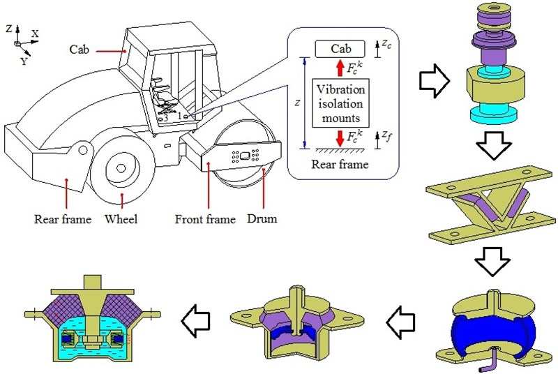Development of cab isolation systems of off-road vibratory rollers: review research