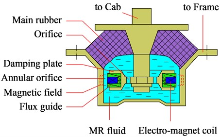 Semi-active hydraulic mounts [9]