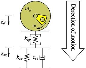 Rigid drum-elastorplastic soil interaction model [6]