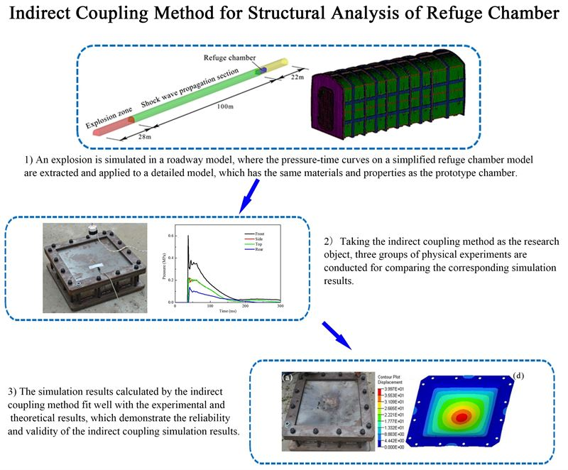 Indirect coupling method for structural analysis of refuge chamber
