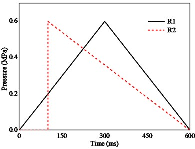 a) Pressure-time curves calculated in roadway model by indirect coupling method [19].  Amount of pressure-time curves depending on that of numerical sensors  and b) R1 and R2 curves as triangular waves [1, 27]