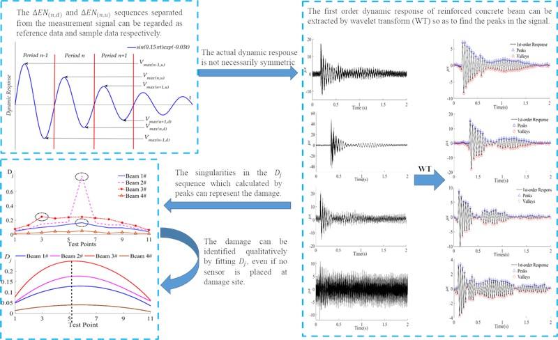 Baseline-free damage identification based on asymmetrical energy consumption