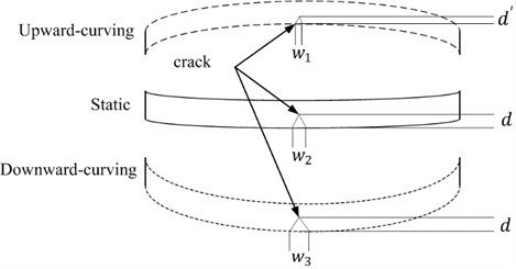Schematic diagram of the bending shape of a beam
