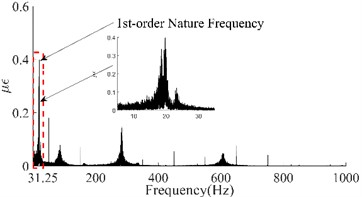 Dynamic response and spectrum of the 6th point on each  of the four beams based on the strain measurement