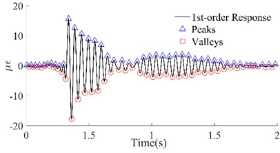 1st order responses and peaks/valleys array of the four beams