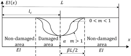 Schematic diagram of the dynamic response attenuation and energy of a beam