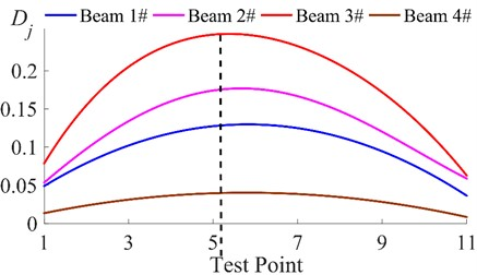 Fitted Dj curves of the four beams based on the 1st order responses
