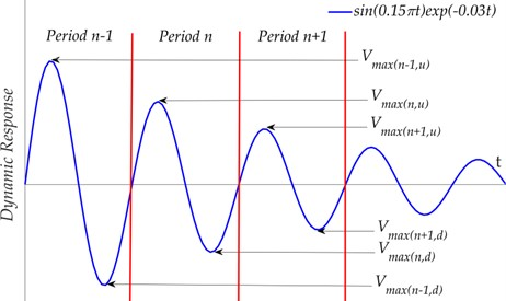 Schematic diagram of the attenuated dynamic response  and the maximum potential energy of a beam