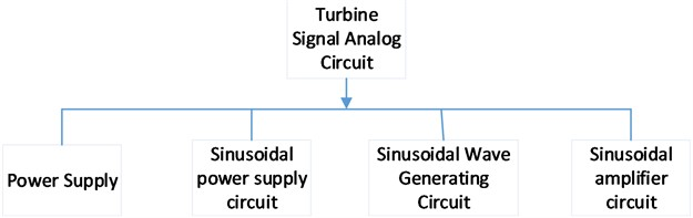 Turbine signal analog circuit structure