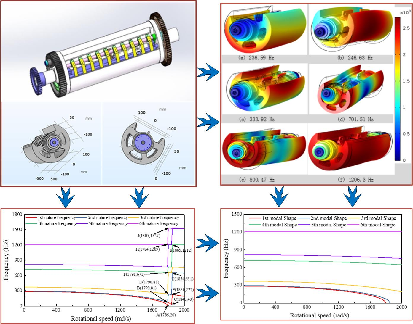 Dynamic characteristics of printing cylinder with rotating dynamic load