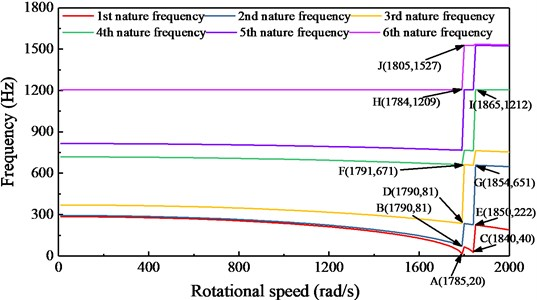 Natural frequency of the center impression cylinder at different speeds