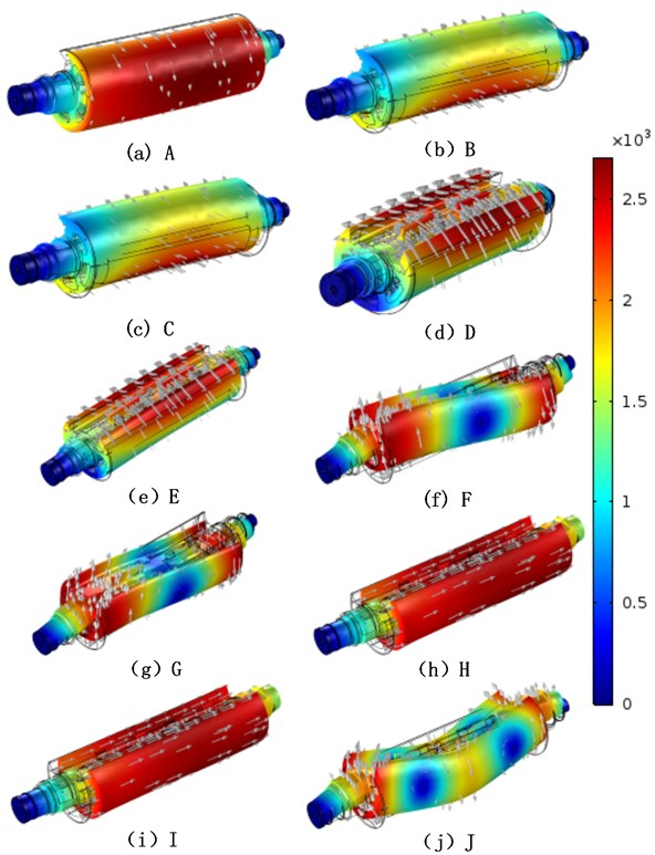 Modal shape of the central impression cylinder at different speeds