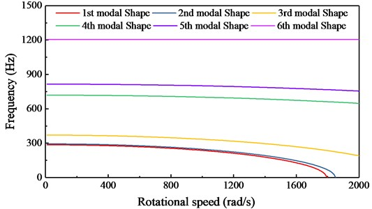 Modal shape of the center impression cylinder with rotating dynamic load
