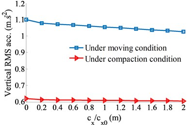The influence of the damping coefficient of the ADM