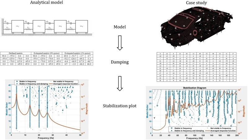 Identification of non-proportional structural damping using experimental modal analysis data
