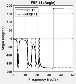 FRFs and NFRFs of four DOF lumped parameter model with phase angles