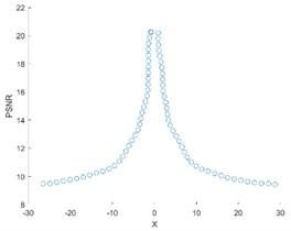 PSNR curve