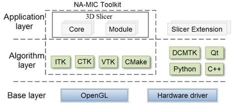 Slicer architecture diagram